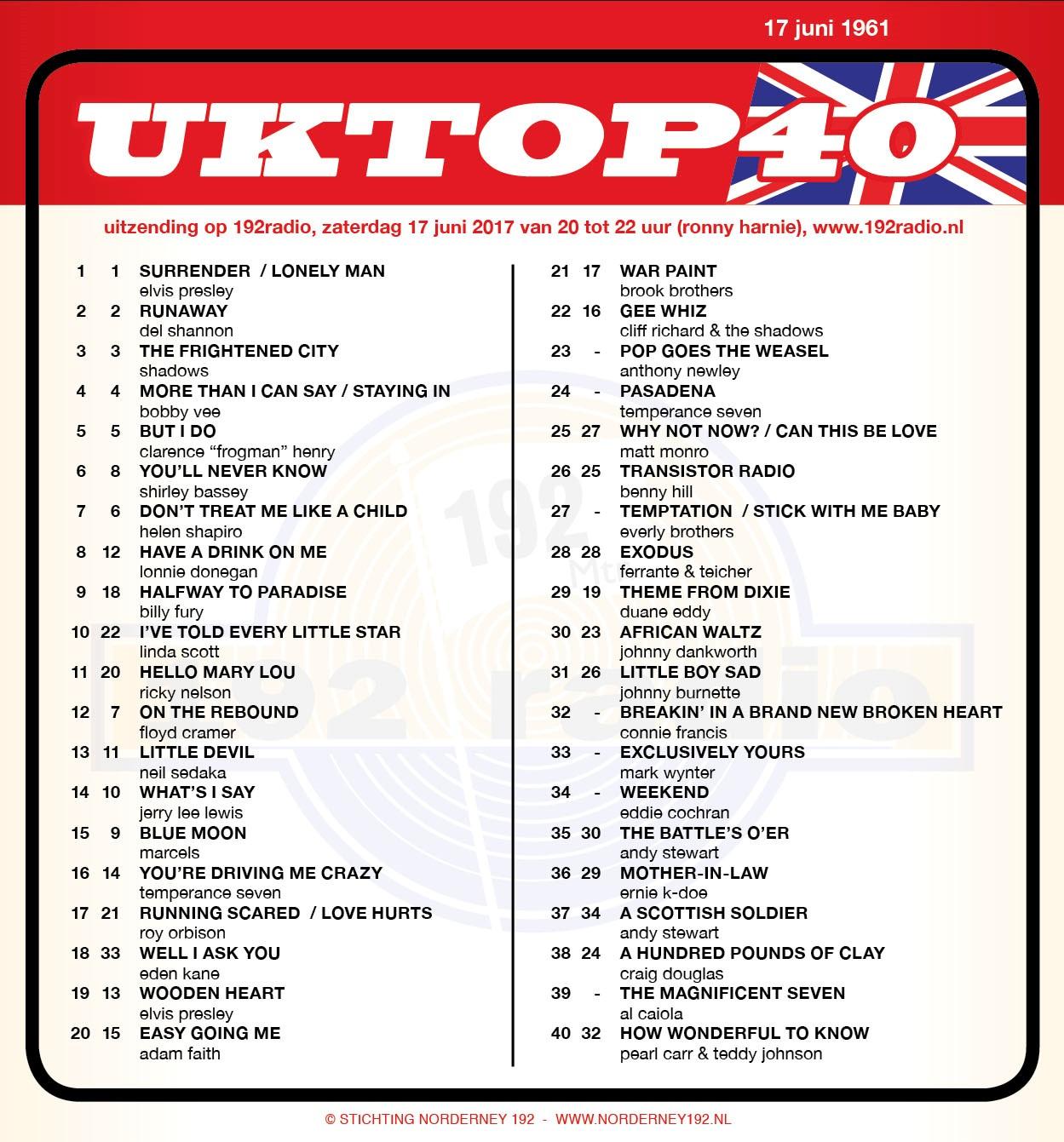 UK Top 40 lijst